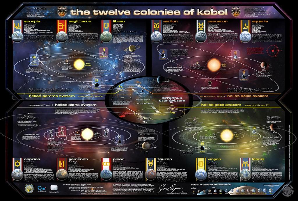 Battlestar Galactica - Mapa das Doze Colônias